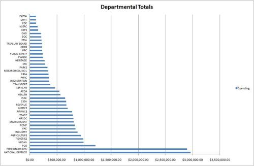 Some of these departments spent more than the others, more than the others, more than the others...